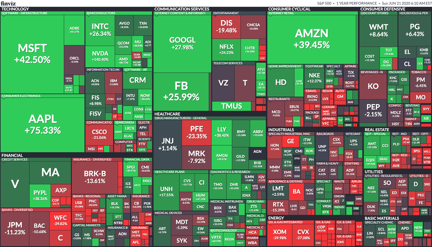 Finviz maps: Standard and Poor's 500 index stocks categorized by sectors and industries. Size represents market cap.